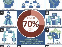 10 lý do khiến quy trình nghiệp vụ không hiệu quả