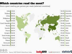 """""""Một dân tộc không thích đọc sách là một dân tộc không có hy vọng"""""""