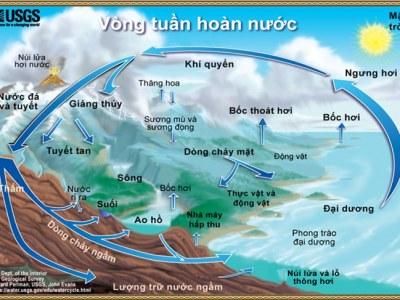 Nước trên núi bắt nguồn từ đâu?