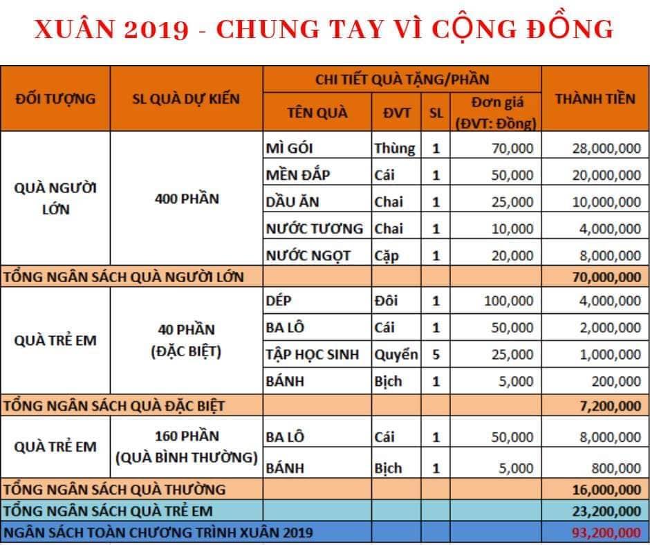 Bảng dự trù kinh phí chương trình Xuân 2019.